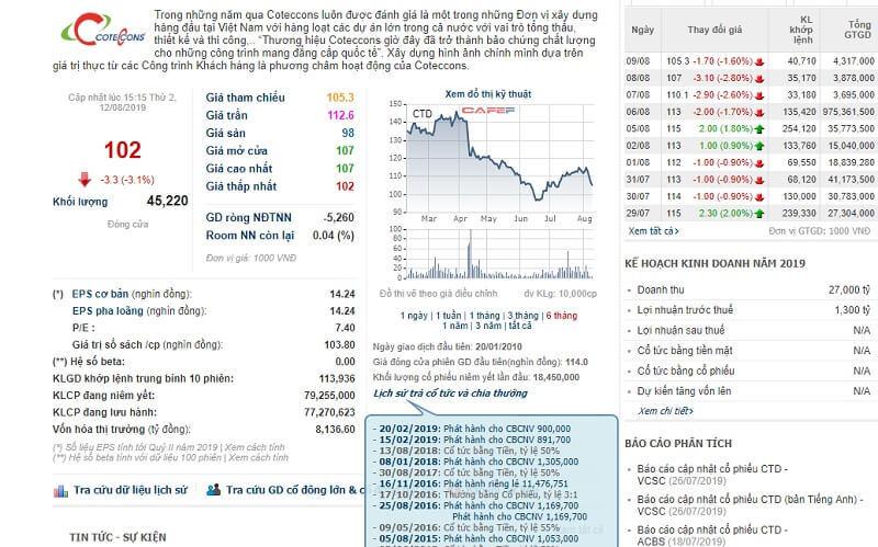 Nhiều doanh nghiệp gây thiệt hại lớn cho cổ đông vì liên tục phát hành cổ phiếu ESOP