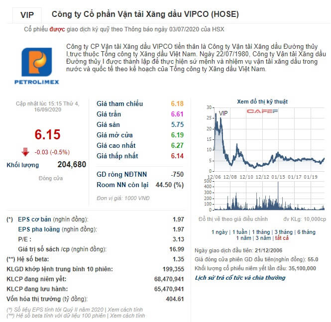 Giá cổ phiếu VIP