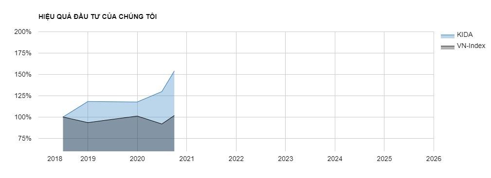Hiệu quả đầu tư cổ phiếu của chúng tôi so với VN-Index