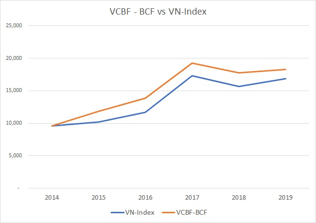 Hiệu quả đầu tư Quỹ VCBF-BCF so với VN-Index