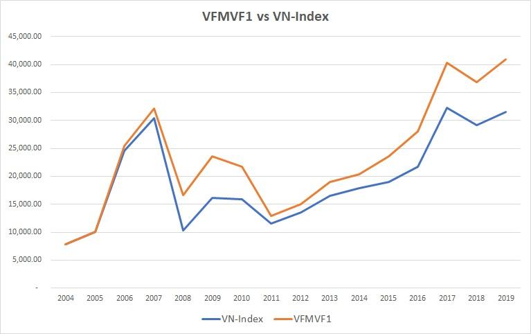 So sánh hiệu quả đầu tư quỹ VFMVF1 với VN-Index