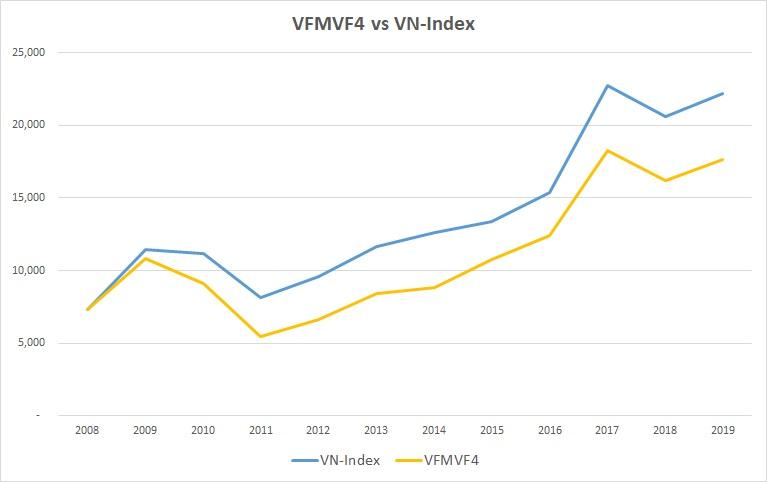 Hiệu quả quỹ đầu tư VFMVF4 so với VN-Index
