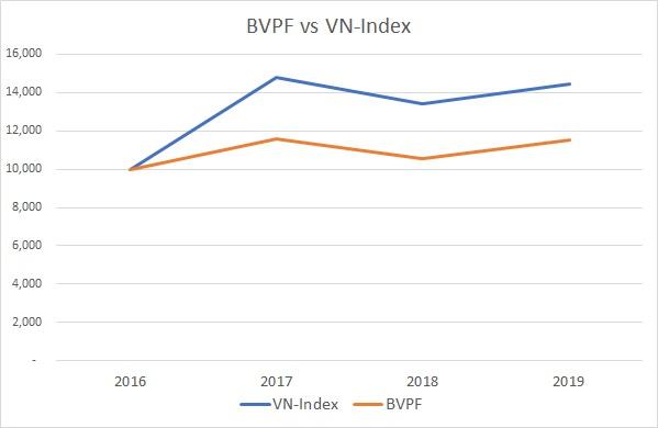 Quỹ đầu tư BVPF có mức sinh lời kém hơn VN-Index khá nhiều