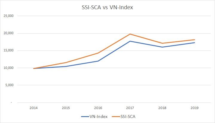 Quỹ đầu tư SSI-SCA có mức sinh lời cao hơn VN-Index