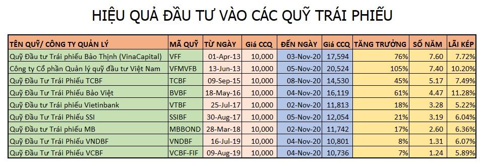 Hiệu quả đầu tư vào các quỹ trái phiếu ở Việt Nam