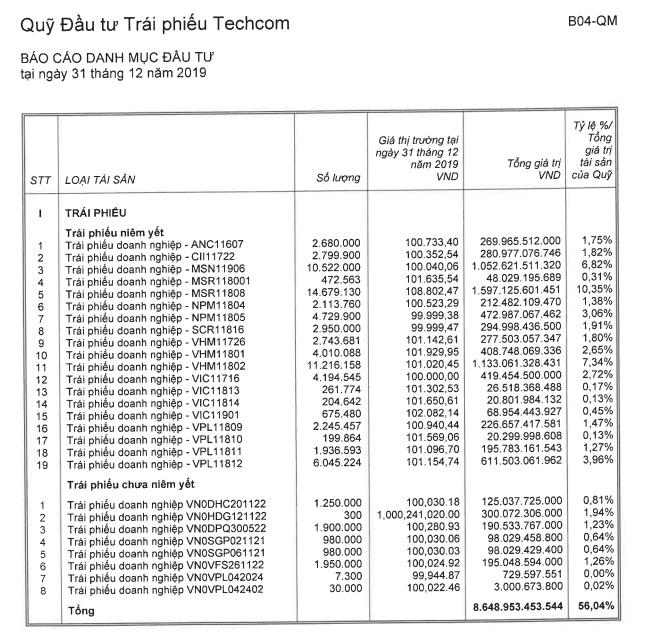 Các loại trái phiếu quỹ TCBF đầu tư